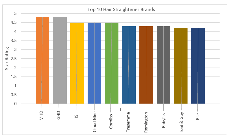 top 10 brand chart